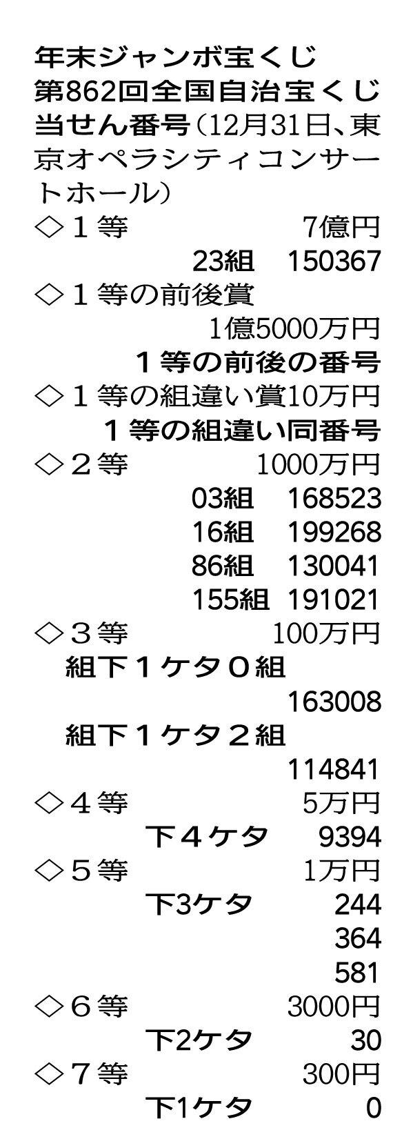 当選 2020 宝くじ 番号 ミニ